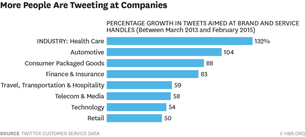 Graph courtesy of HBR.